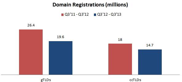 domain-registrations
